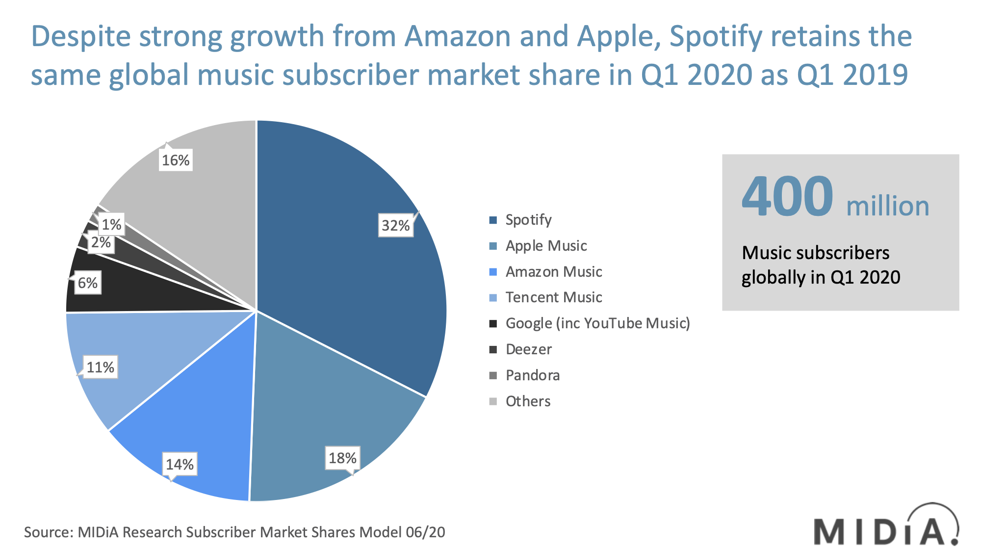 Cover image for Music Subscriber Market Shares Q1 2020