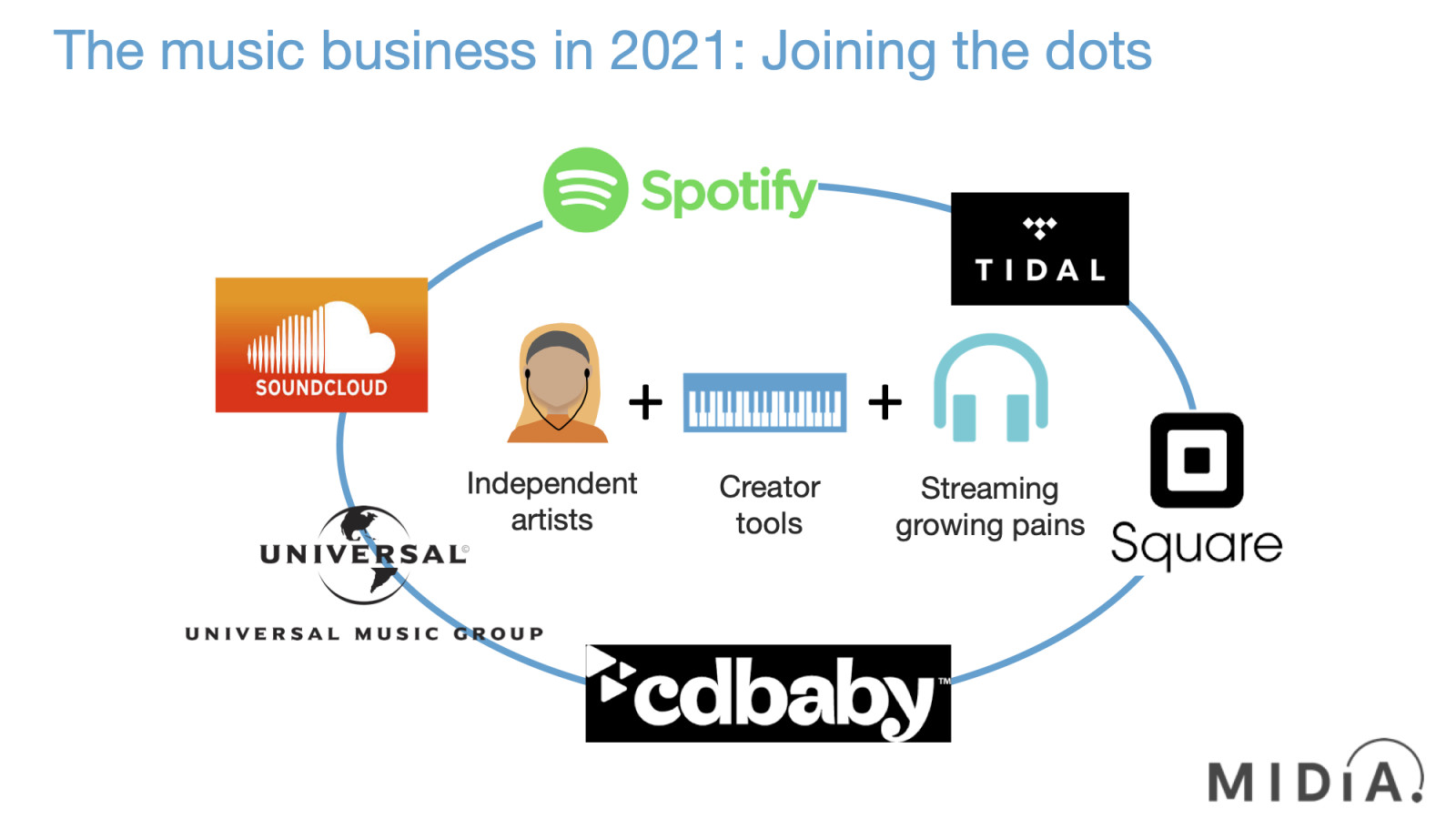 Cover image for The music business in 2021: Joining the dots