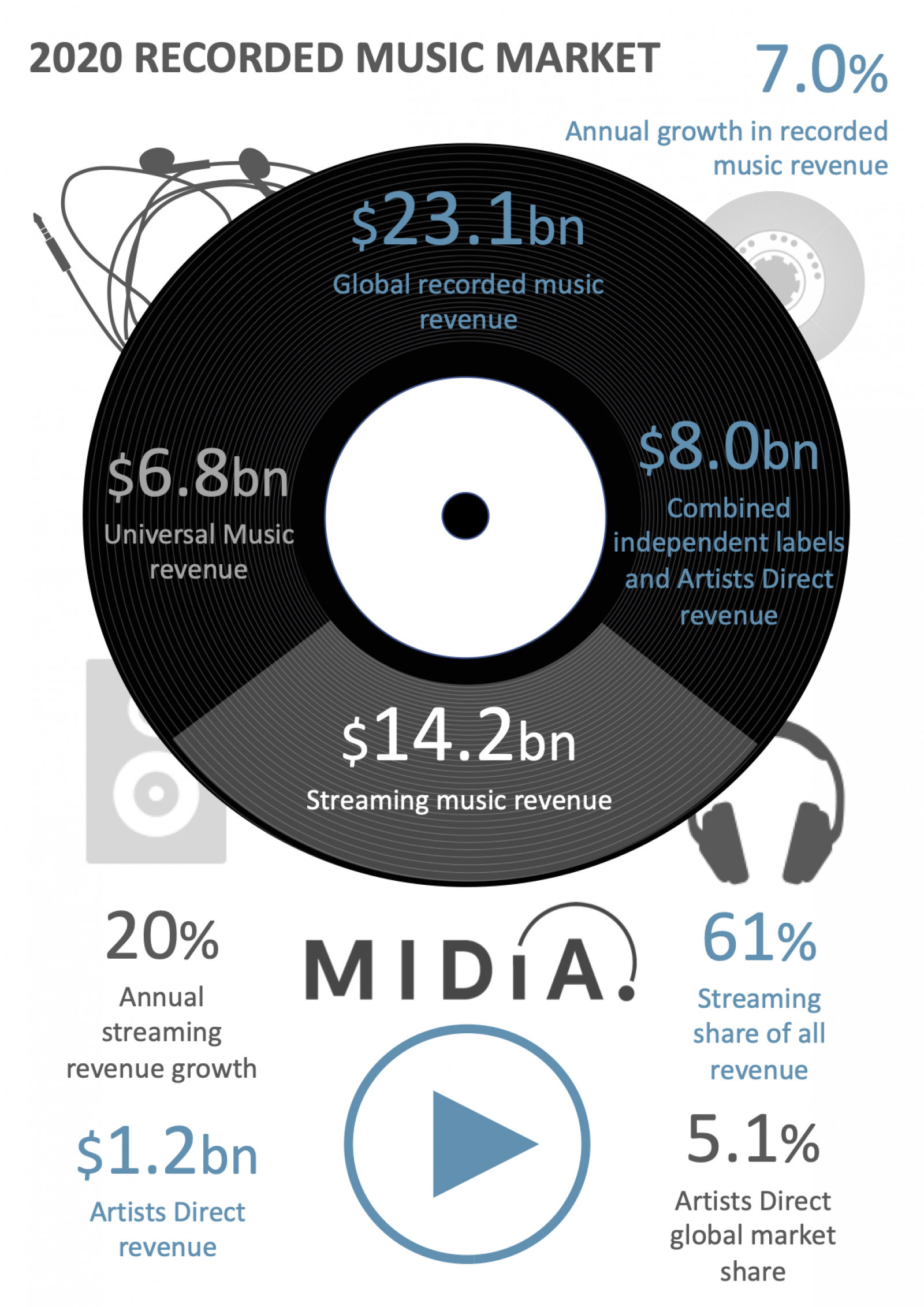 Cover image for Recorded music revenues hit $23.1 billion in 2020, with artists direct the winners – again