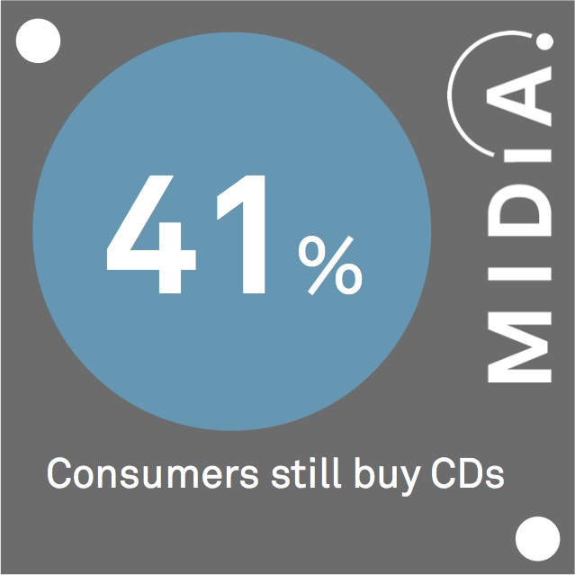 Cover image for MIDiA Data Point Of The Day: CD Buyers