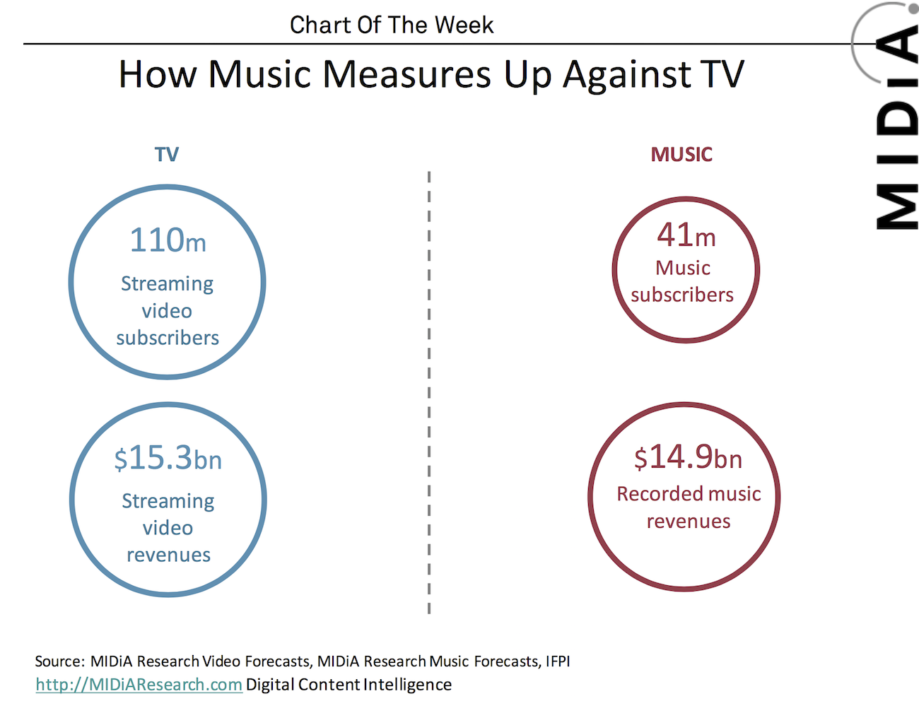 Cover image for MIDiA Chart Of The Week: How Music Measures Up Against Video