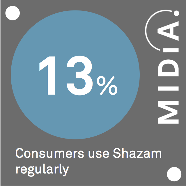 Cover image for MIDiA Data Point Of The Day: Shazam