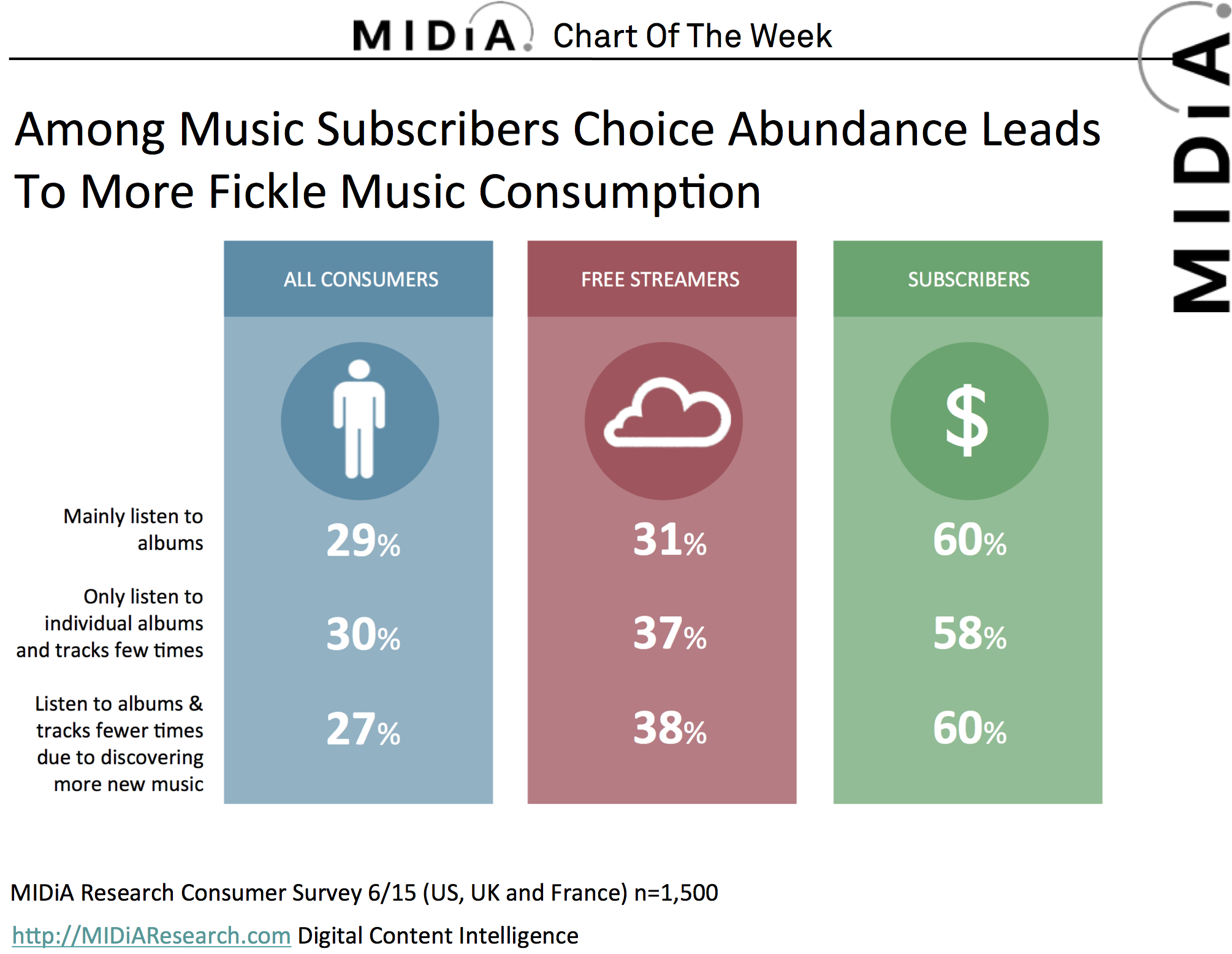 Cover image for MIDiA Chart Of The Week: Listening Habits Of Streaming Music Consumers
