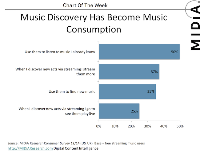 Cover image for MIDiA Chart Of The Week: Music Discovery