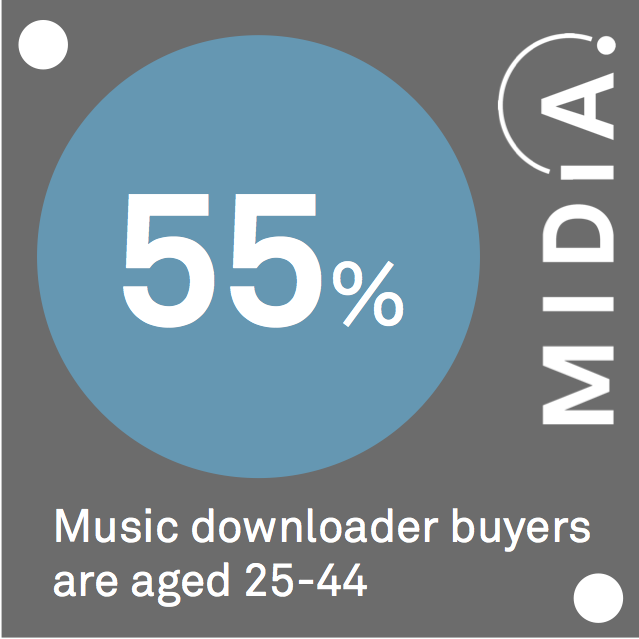 Cover image for MIDiA Data Point Of The Day: Download Buyers