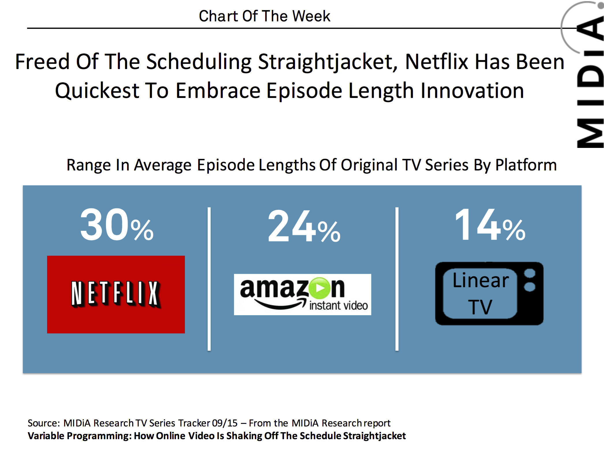 Cover image for MIDiA Chart Of The Week: Netflix Leads Format Innovation