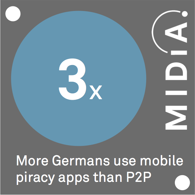 Cover image for MIDiA Datapoint Of The Day: Mobile Music Piracy