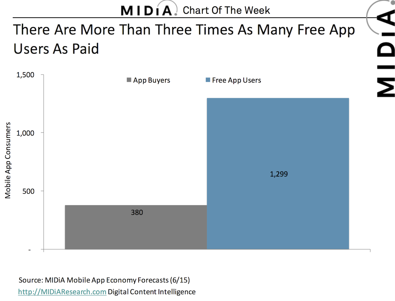 Cover image for MIDiA Chart Of The Week: Mobile App Buyers