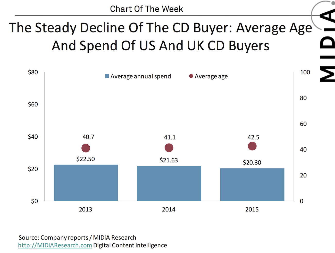 Cover image for MIDiA Chart Of The Week: The Steady Decline Of The CD Buyer