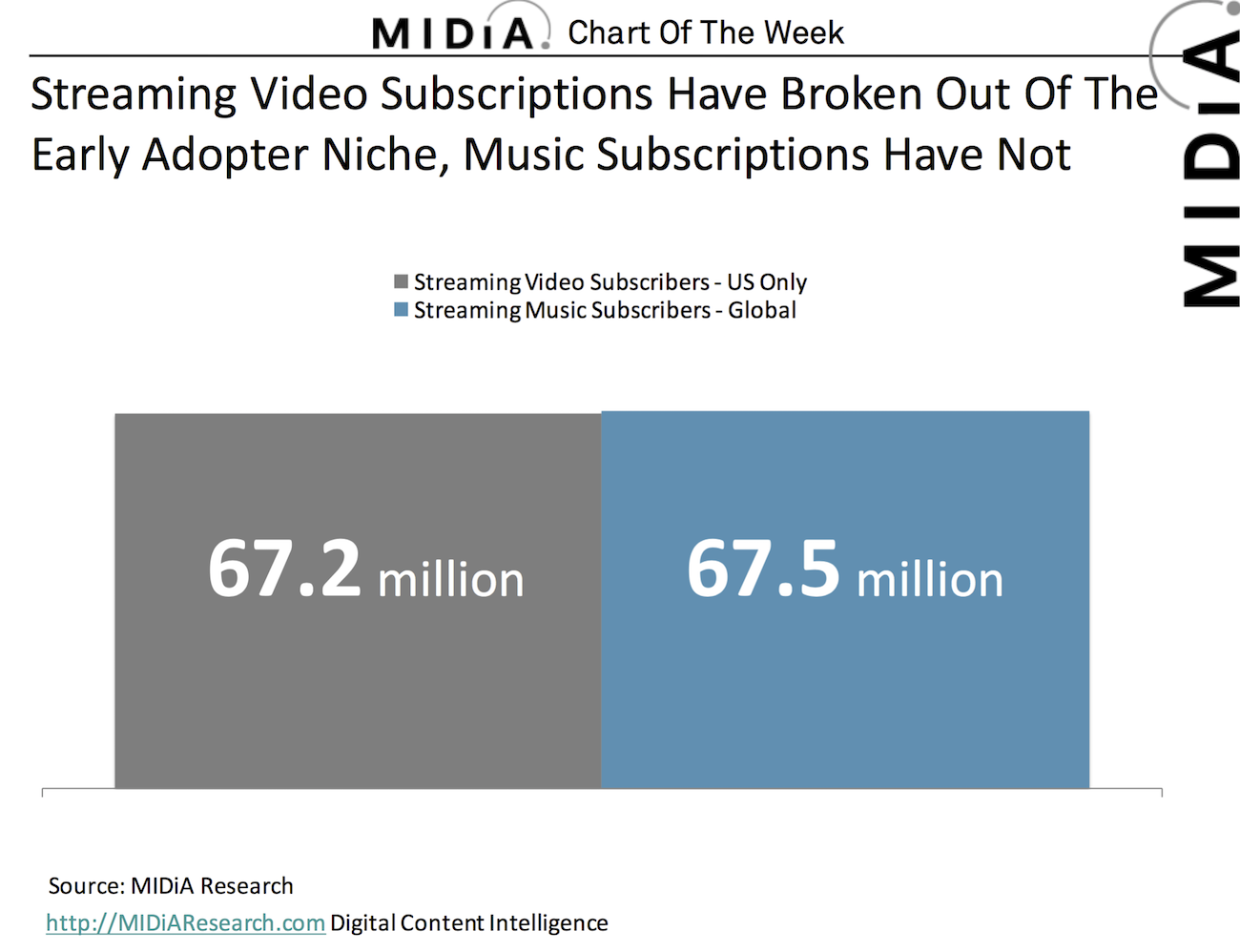 Cover image for Chart Of The Week: Music Subscribers Vs Video Subscribers