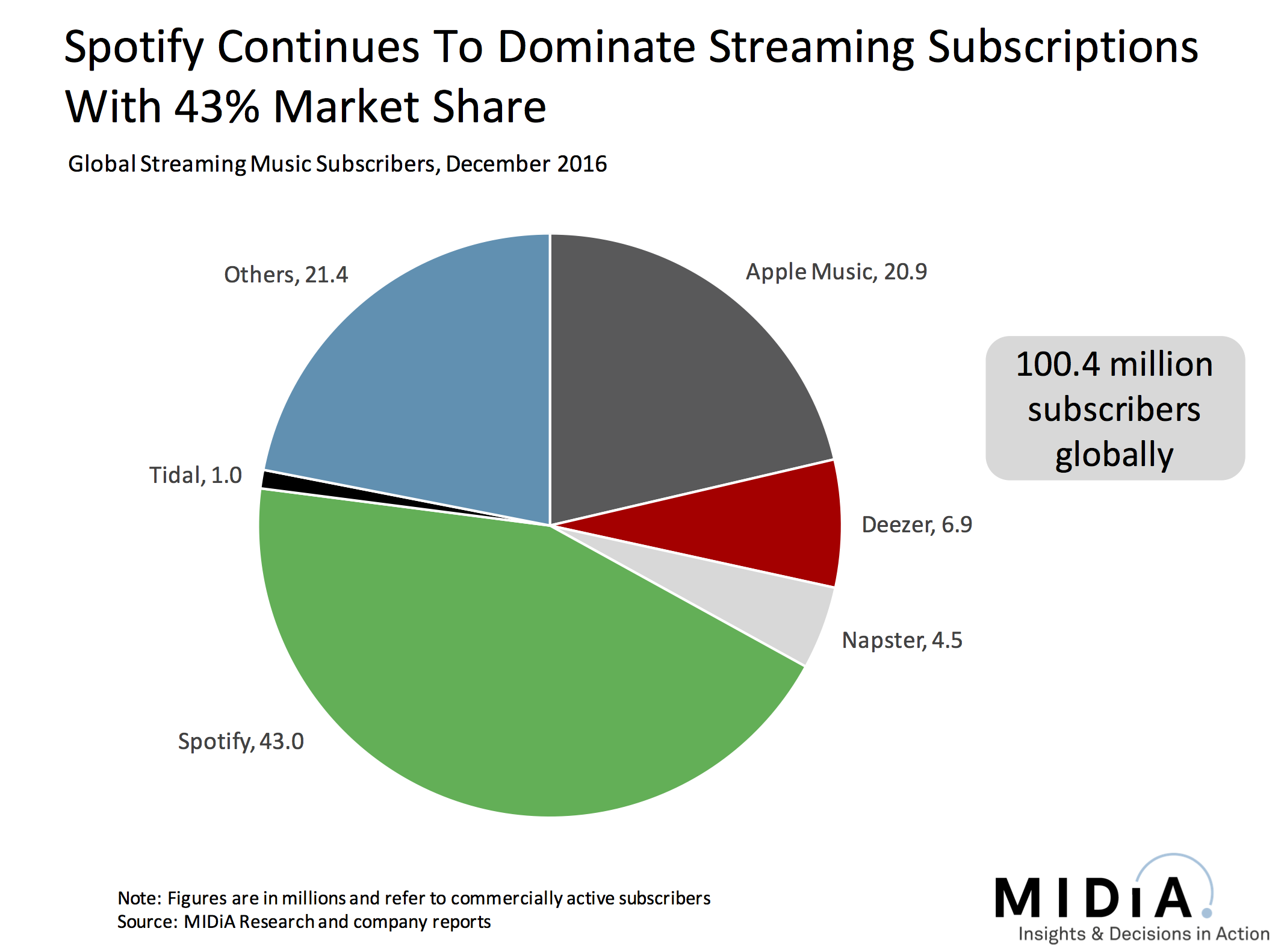 Cover image for Music Subscriptions Passed 100 Million In December. Has The World Changed?