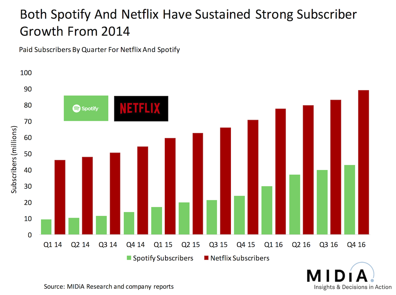 Cover image for Why Netflix Can Turn A Profit But Spotify Cannot (Yet)