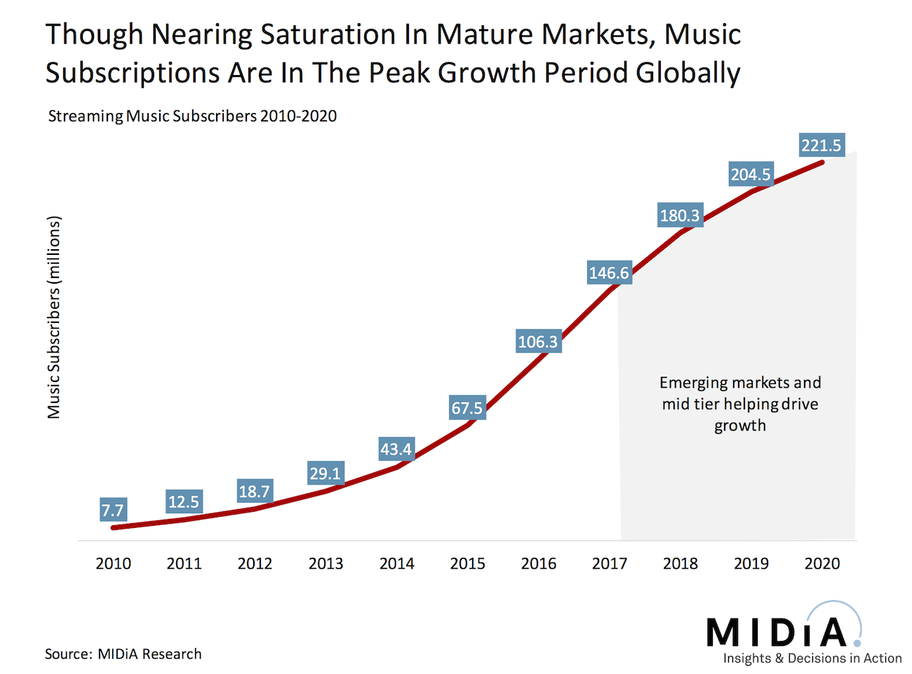 Cover image for Streaming Music Pricing: Inelastic Stretching