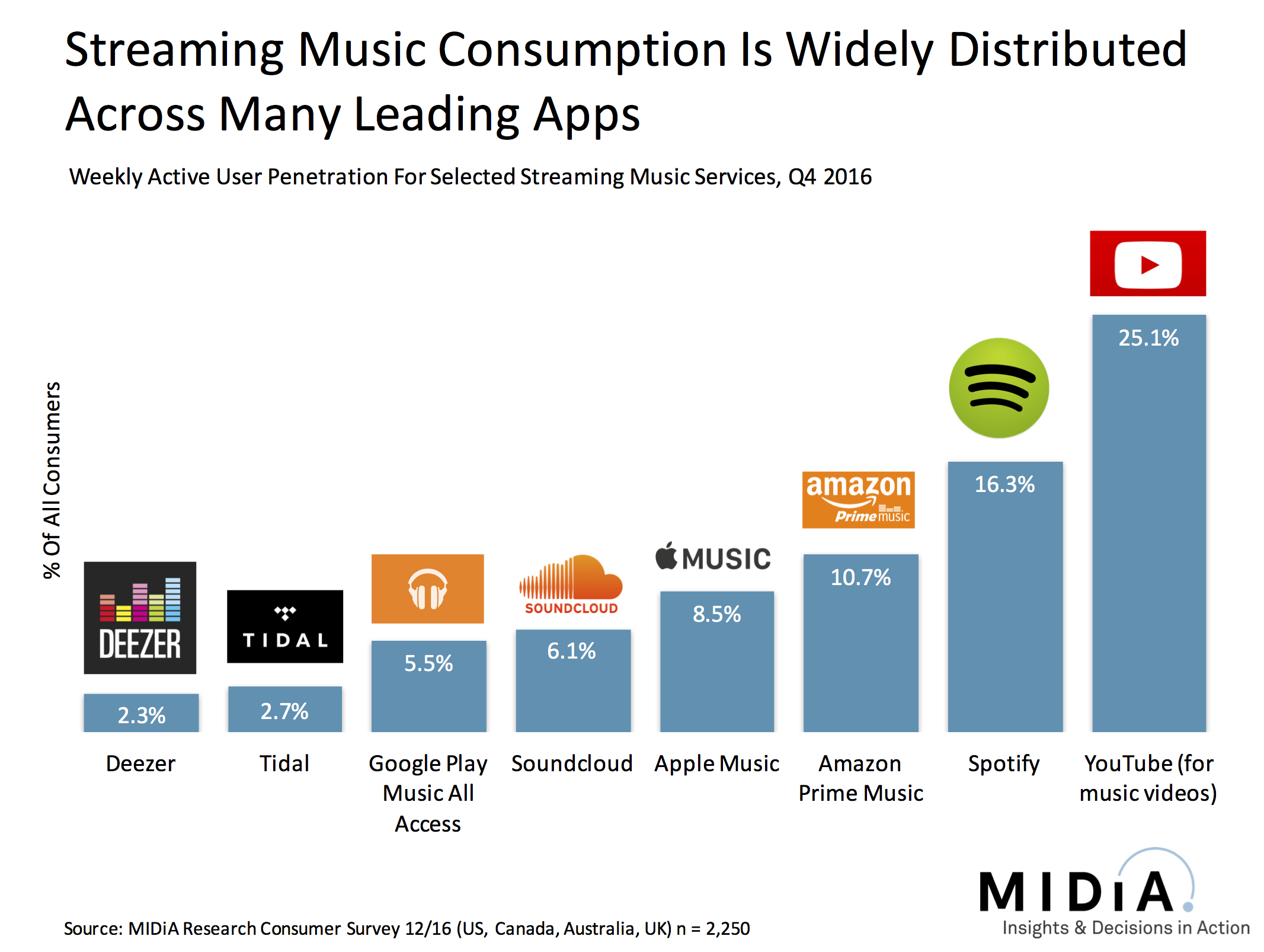 Cover image for Who's Leading The Streaming Music Pack?