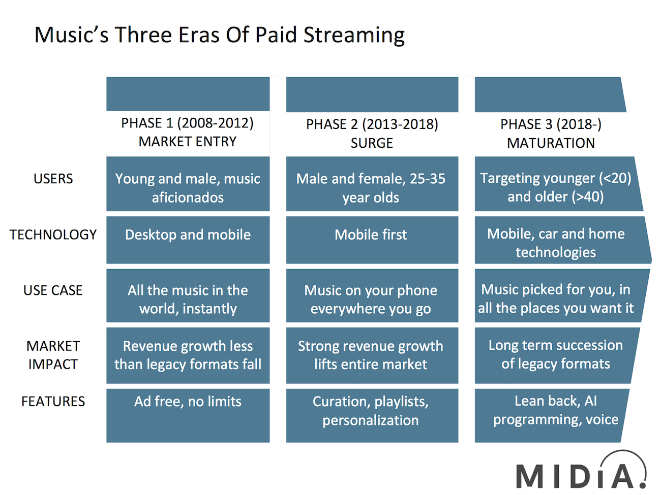 Cover image for The Three Eras Of Paid Streaming