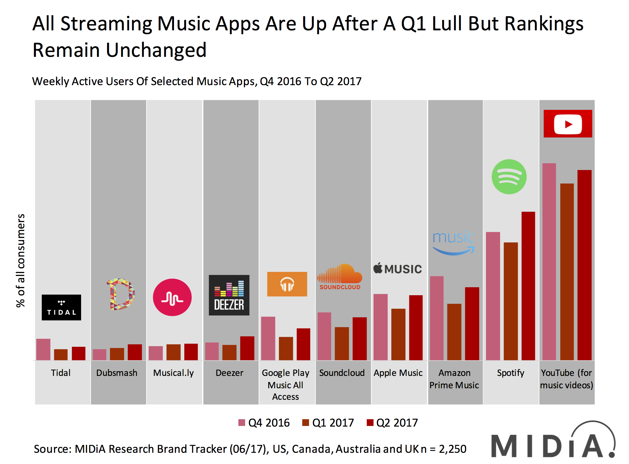 Cover image for Spotify, Netflix And Instagram Make Gains In Q2 2017