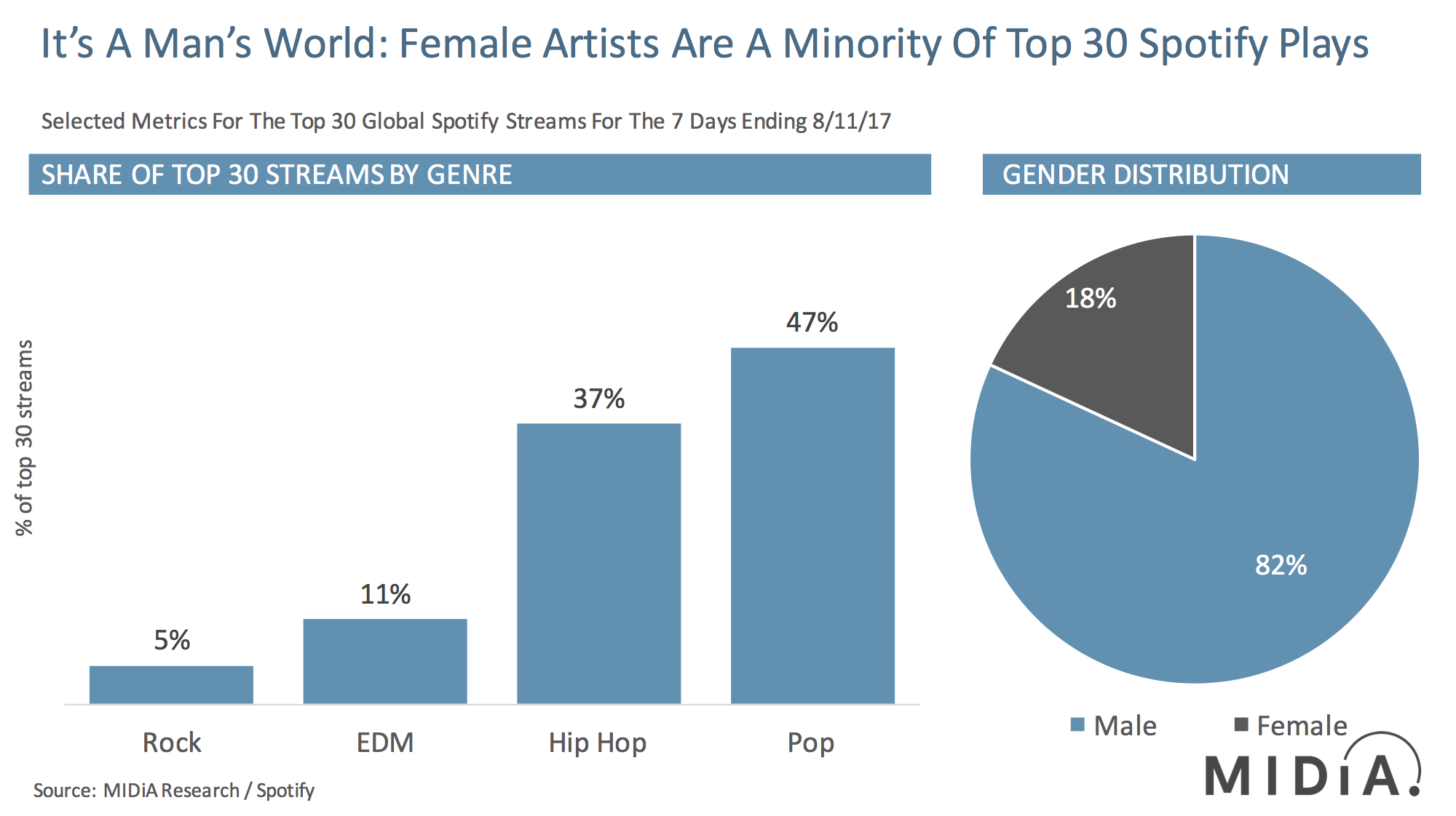 Cover image for Is Hip Hop Keeping Female Artists Out Of The Charts?