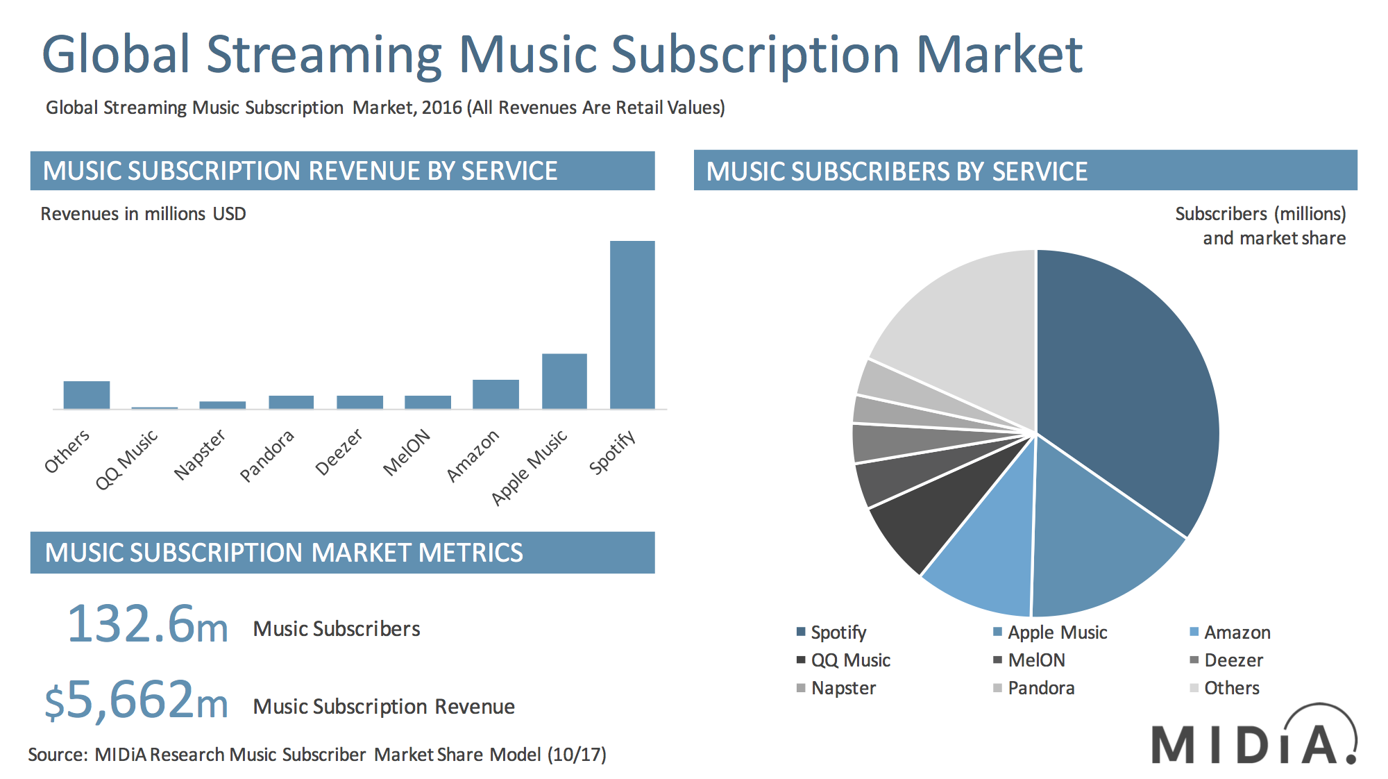 Cover image for Announcing MIDiA's Streaming Services Market Shares Report