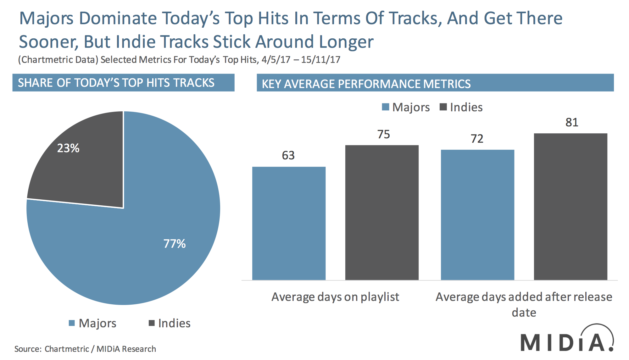 Cover image for Majors Get The Tracks But Not The Longevity On Today's Top Hits