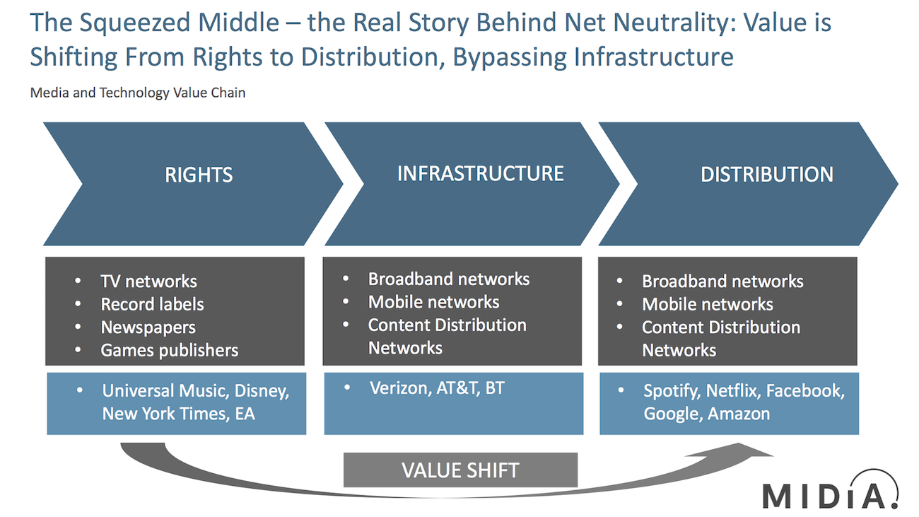 Cover image for Disney, Netflix and the Squeezed Middle: The Real Story Behind Net Neutrality