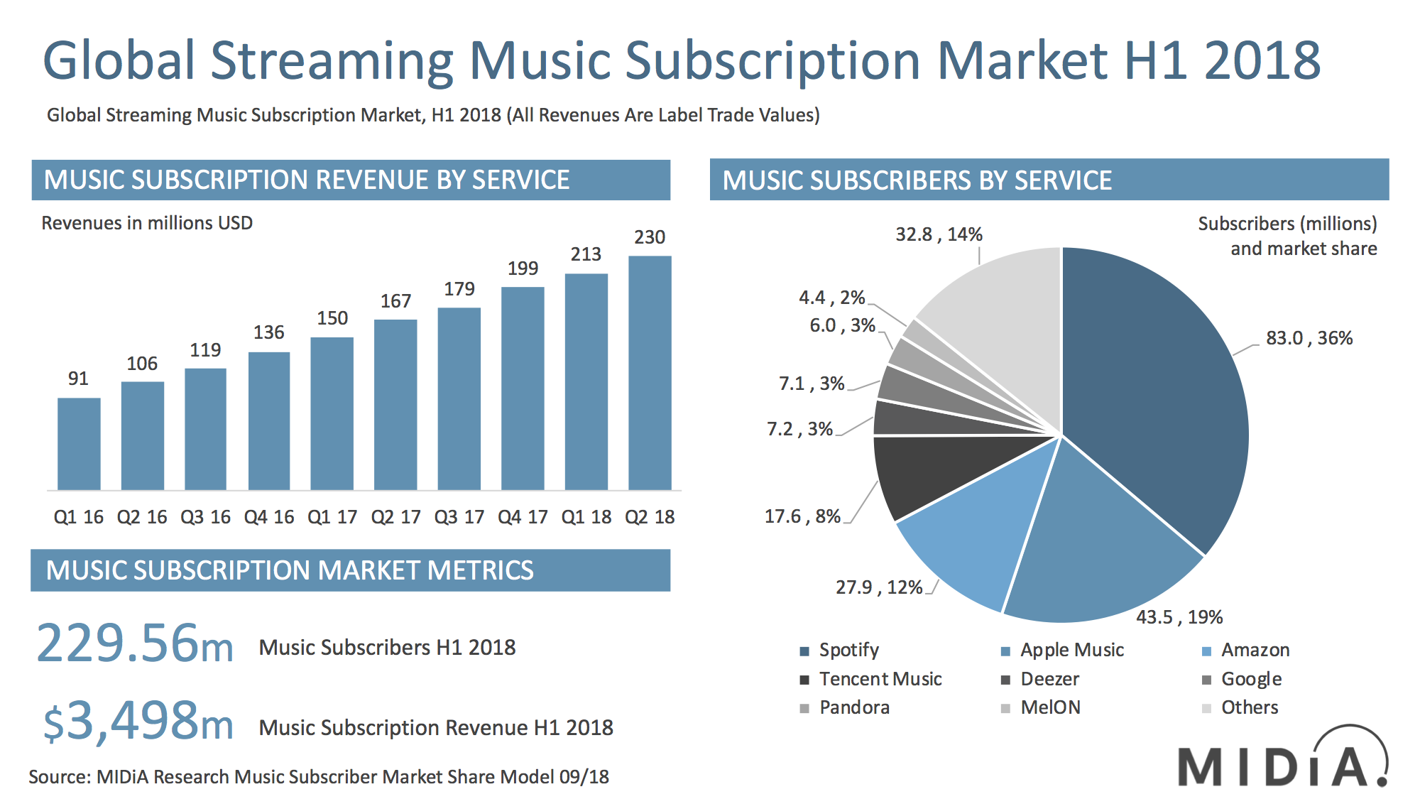 Cover image for Mid-Year 2018 Streaming Market Shares