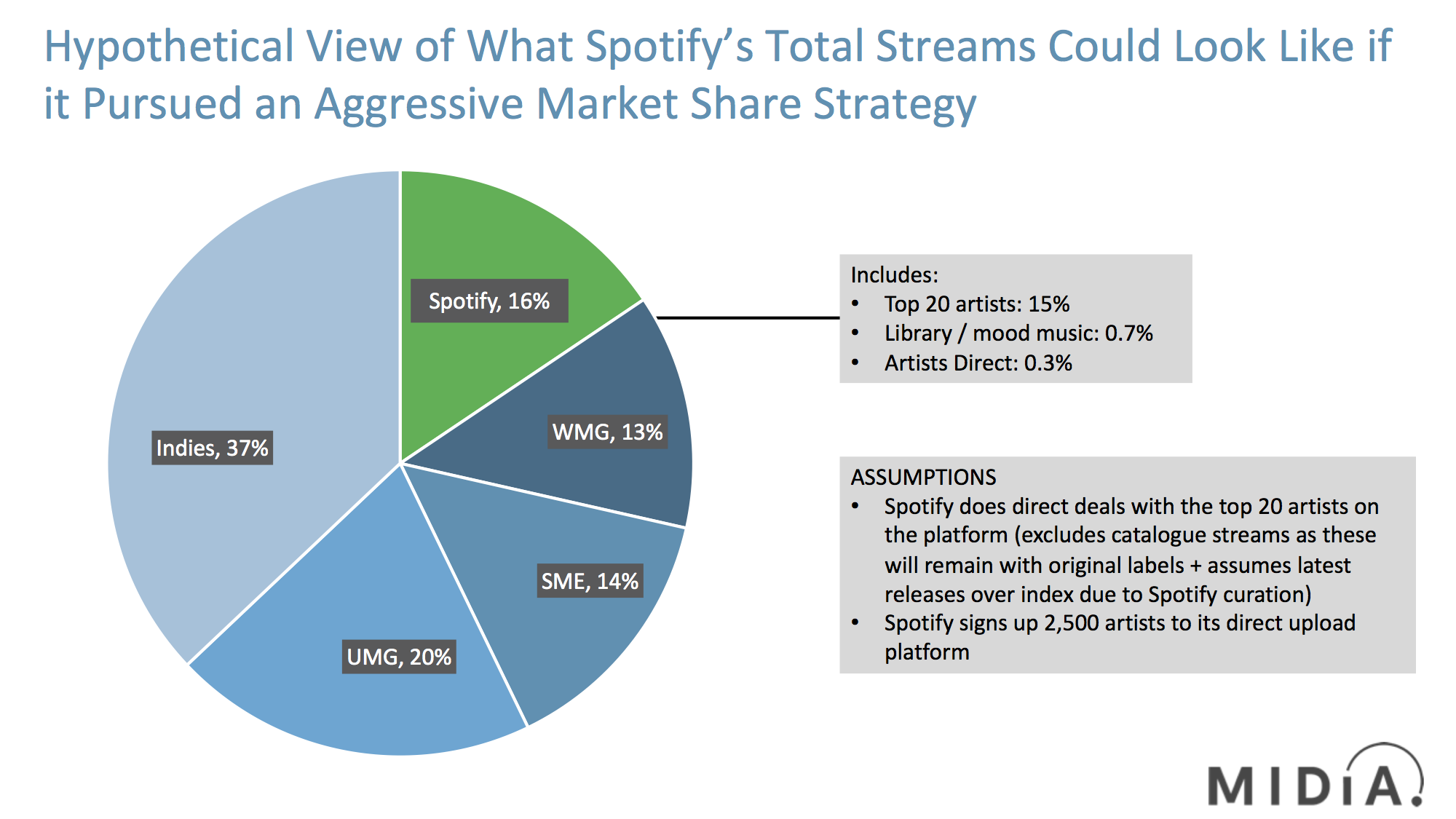 Cover image for Spotify May Already Be Too Big for the Labels to Stop it Competing With Them