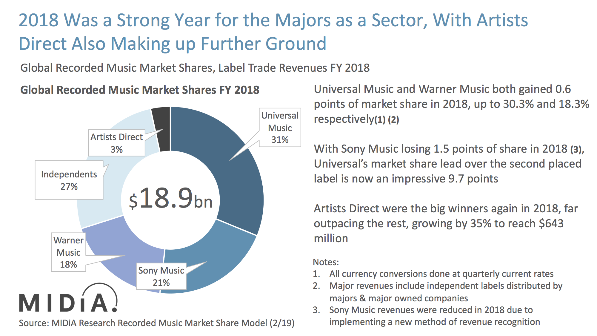 Cover image for 2018 Global Label Market Share: Stream Engine