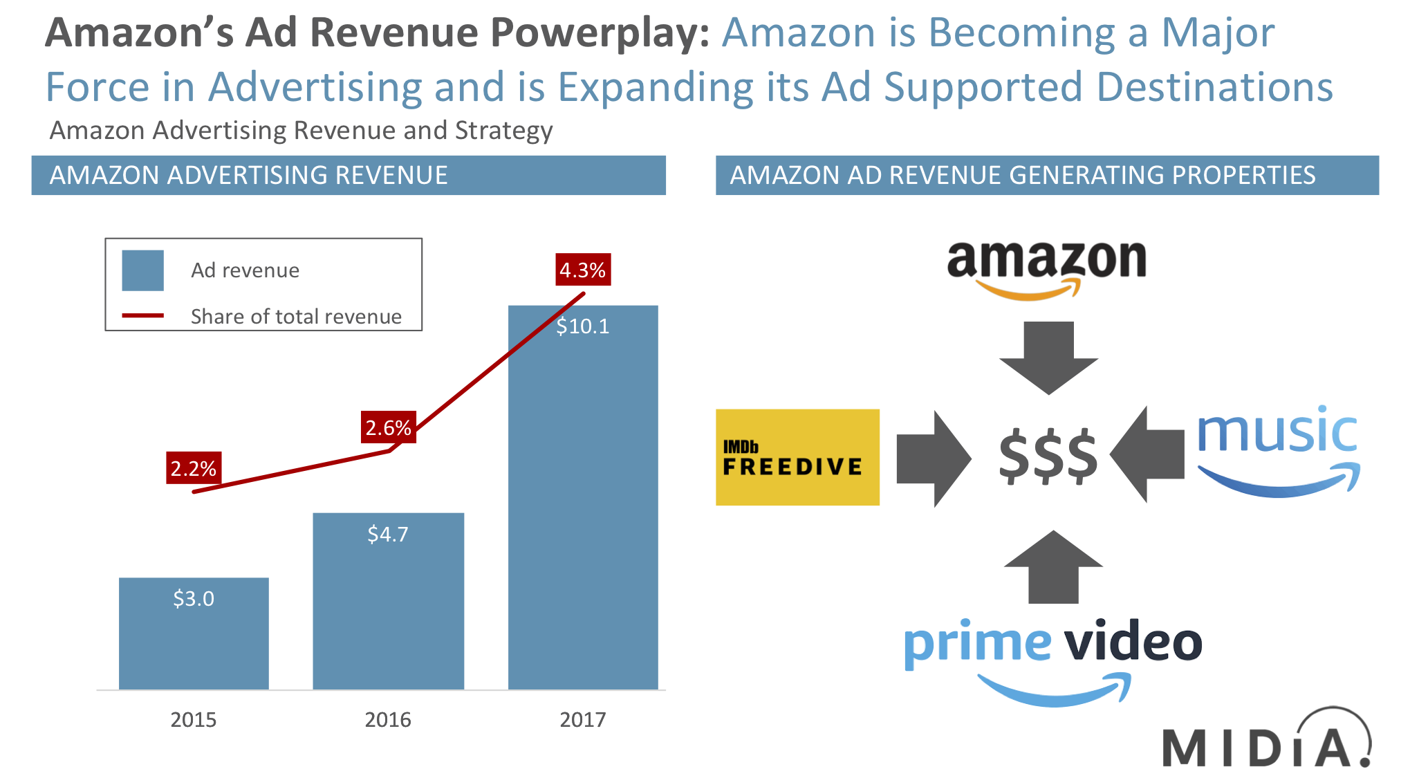 Cover image for Amazon's Ad Supported Strategy Goes Way Beyond Music
