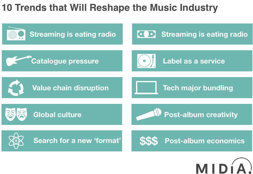 Cover image for 10 Trends That Will Reshape the Music Industry