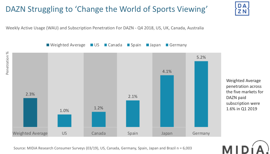 Cover image for DAZN Financials Highlight Difficulty in Changing Sports Viewing for Fans