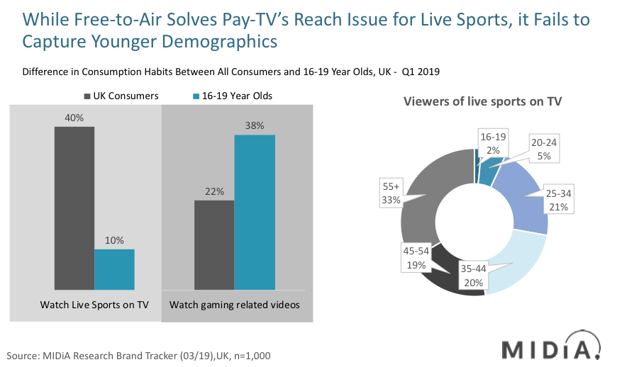 Cover image for Is Pay-TV killing off Niche Sports?