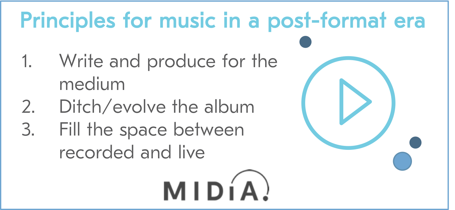 Cover image for The Future of Music: A Vision of Post-Format