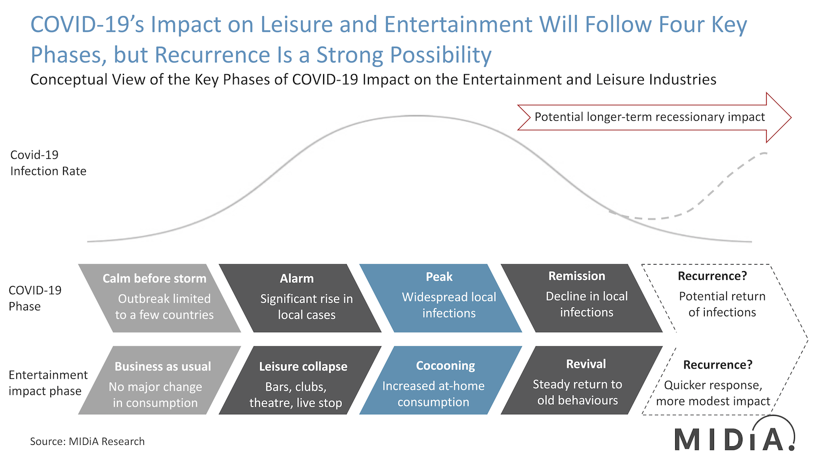 Cover image for How COVID-19 Will Affect the Media Industries