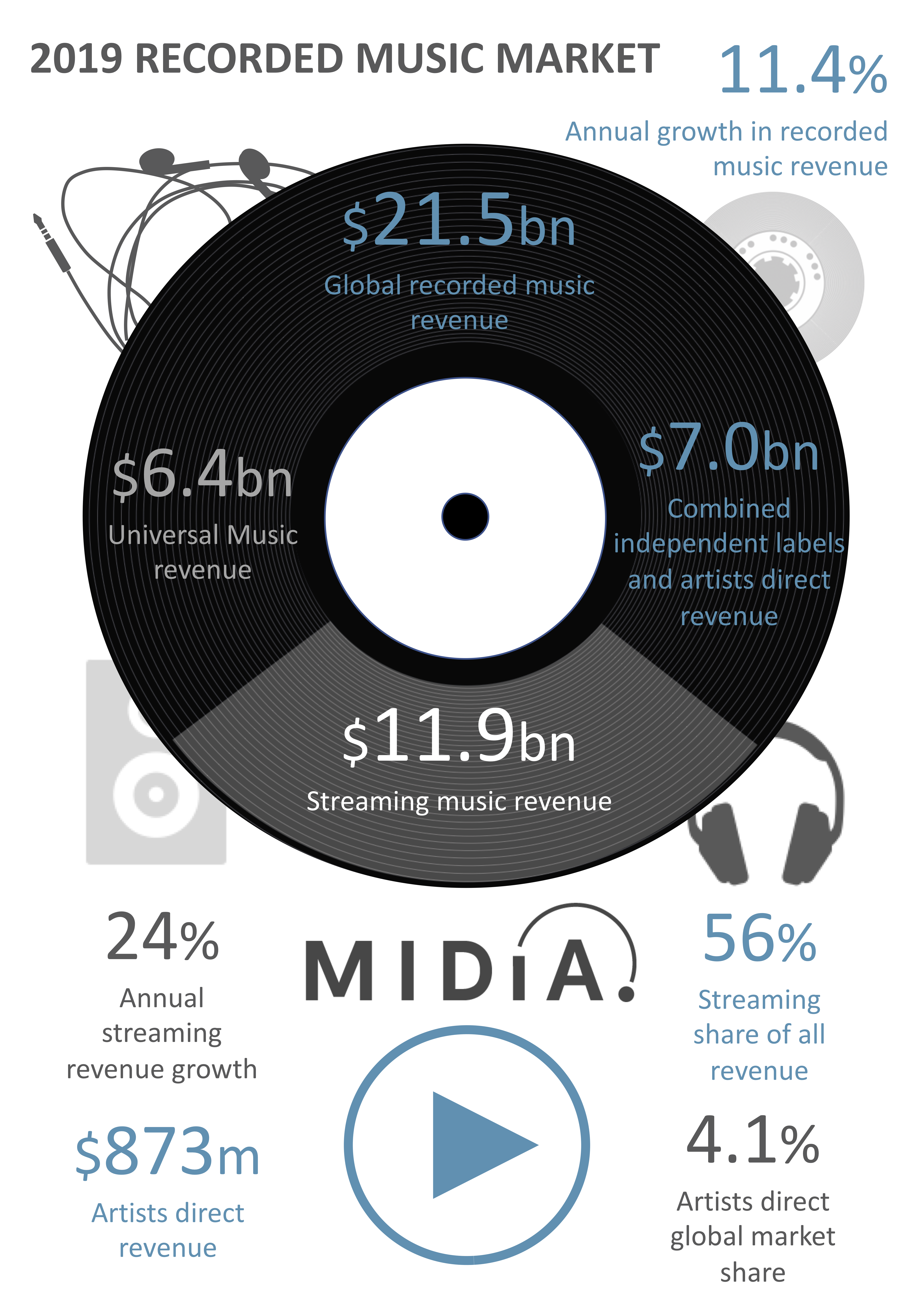 Cover image for Recorded Music Revenues Hit $21.5 Billion in 2019